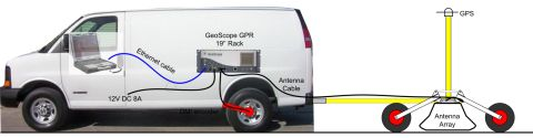 Figure 9: GPR setup with 4-wheel trailer