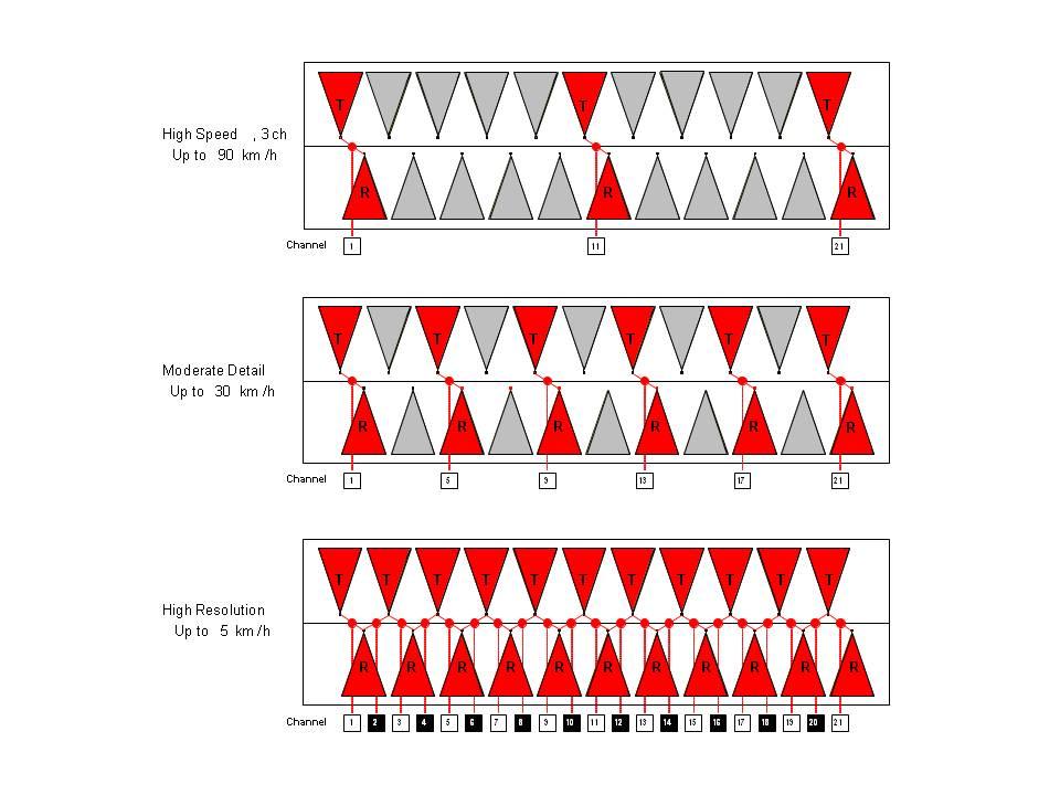 array-scan-modes